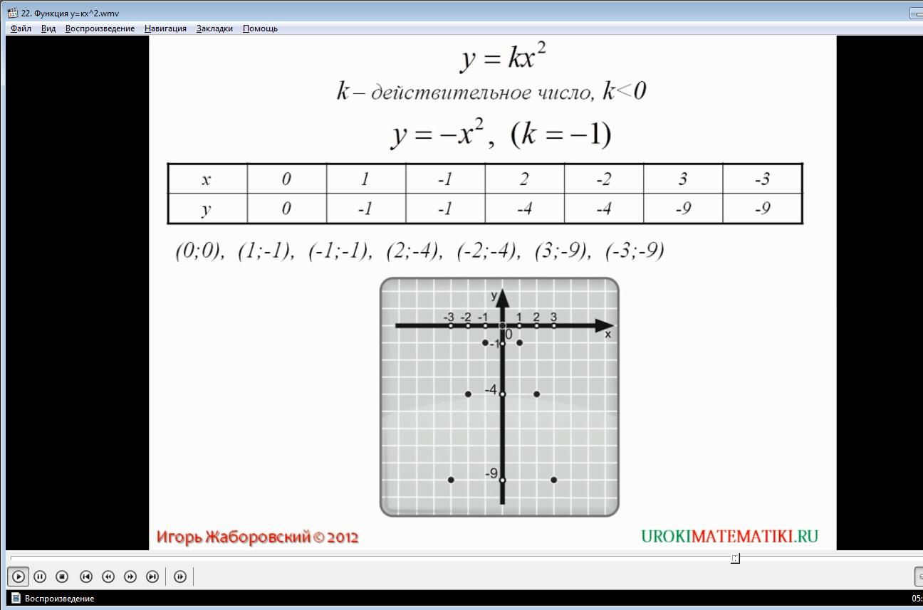 """Урок """"Функция y=kx^2"""""""