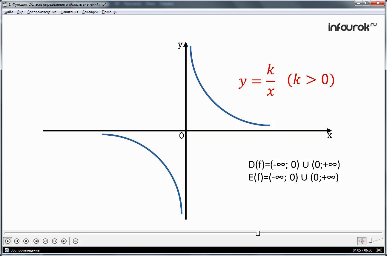 """Урок """"Функция. Область определения и область значений функции"""""""
