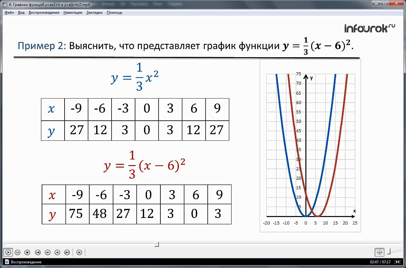 Урок «Графики функций y=ax^2+n и y=a(x-m)^2»