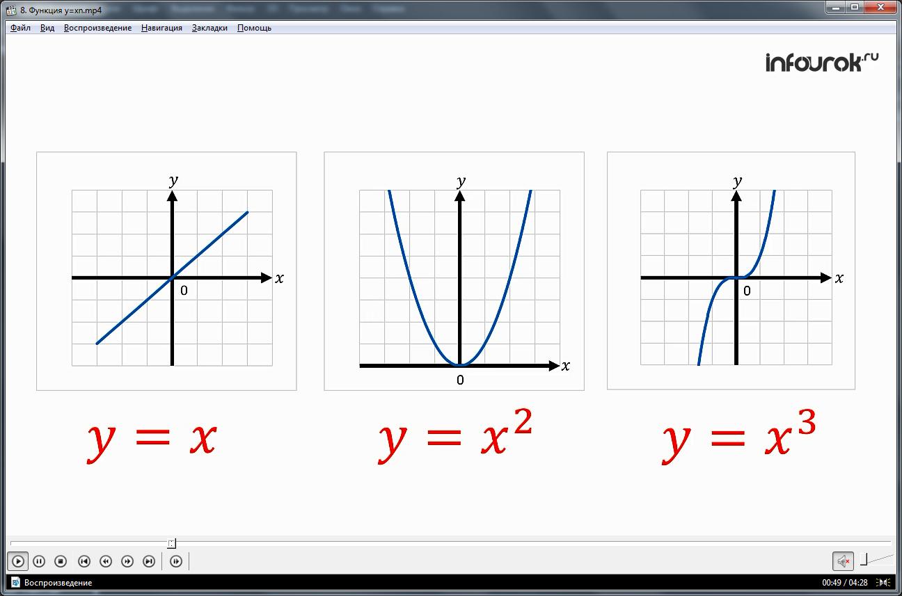 Урок «Функция y=x^n»