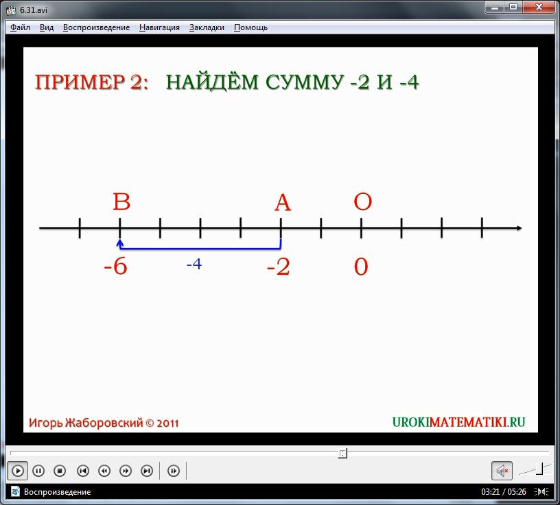 """Урок """"Сложение чисел с помощью координатной прямой"""""""