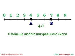 """Презентация """"Меньше или больше"""", слайд 3"""