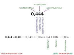 """Презентация """"Сложение и вычитание десятичных дробей"""", слайд 5"""
