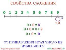 """Презентация """"Сложение натуральных чисел и его свойства"""", слайд 7"""
