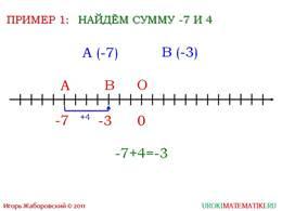 """презентация """"Сложение чисел с помощью координатной прямой"""" слайд 5"""