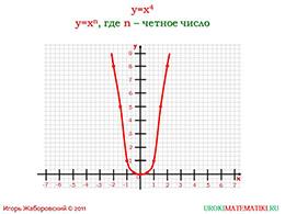 """Презентация """"Функция y=x^2. Степенная функция с четным показателем"""" слайд 5"""