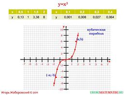 """Презентация """"Функция y=x^3. Степенная функция с нечетным показателем"""" слайд 3"""