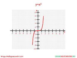 """Презентация """"Функция y=x^3. Степенная функция с нечетным показателем"""" слайд 4"""