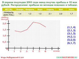 """Презентация """"Графическое представление статистических данных"""" слайд 4"""