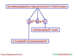 "Презентация ""Квадратный трехчлен"" слайд 4"