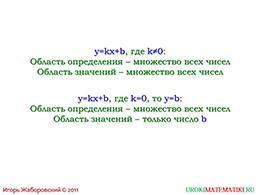 """Презентация """"Линейная функция и ее график"""" слайд 11"""