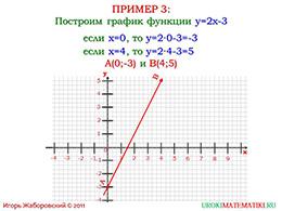 """Презентация """"Линейная функция и ее график"""" слайд 12"""