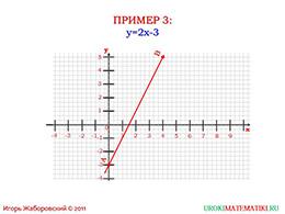 """Презентация """"Линейная функция и ее график"""" слайд 14"""