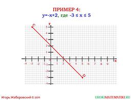 """Презентация """"Линейная функция и ее график"""" слайд 15"""
