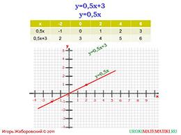 """Презентация """"Линейная функция и ее график"""" слайд 7"""
