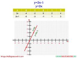 """Презентация """"Линейная функция и ее график"""" слайд 8"""