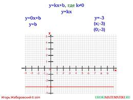 """Презентация """"Линейная функция и ее график"""" слайд 9"""