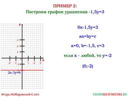 """Презентация """"Линейное уравнение с двумя переменными и его график"""" слайд 10"""