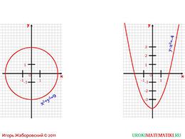 """Презентация """"Линейное уравнение с двумя переменными и его график"""" слайд 3"""