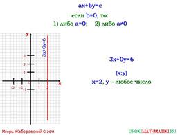 """Презентация """"Линейное уравнение с двумя переменными и его график"""" слайд 7"""