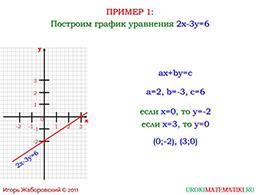 """Презентация """"Линейное уравнение с двумя переменными и его график"""" слайд 9"""