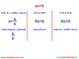"""Презентация """"Линейное уравнение с одной переменной"""" слайд 5"""