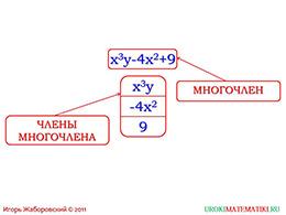 """Презентация """"Многочлен. Вычисление значений многочленов"""" слайд 3"""