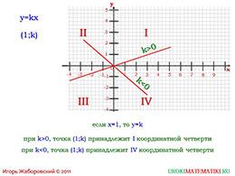 """Презентация """"Прямая пропорциональность"""" слайд 12"""