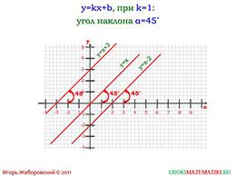 """Презентация """"Взаимное расположение графиков линейных функций"""" слайд 3"""