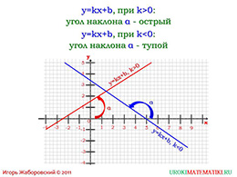 """Презентация """"Взаимное расположение графиков линейных функций"""" слайд 4"""