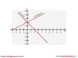 """Презентация """"Взаимное расположение графиков линейных функций"""" слайд 8"""