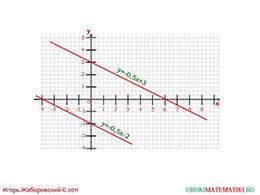 """Презентация """"Взаимное расположение графиков линейных функций"""" слайд 9"""