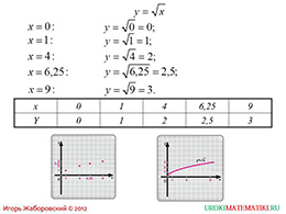 """Презентация """"Функция y=√x, её свойства и график"""" слайд 4"""