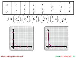 "Презентация ""Функция y=k/x и ее график"" слайд 3"