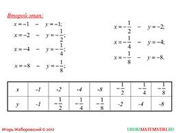 "Презентация ""Функция y=k/x и ее график"" слайд 4"