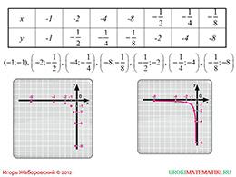 "Презентация ""Функция y=k/x и ее график"" слайд 5"