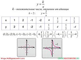 "Презентация ""Функция y=k/x и ее график"" слайд 9"