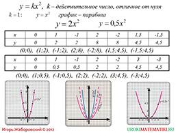 "Презентация ""Функция y=kx^2"" слайд 2"