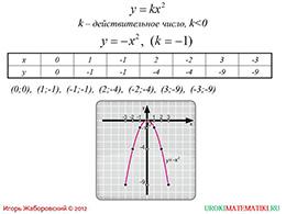 "Презентация ""Функция y=kx^2"" слайд 5"