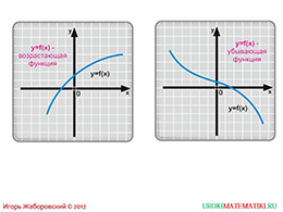 "Презентация ""Исследование функции на монотонность"" слайд 2"