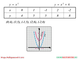 """Презентация """"Как построить график функции у=f(x)+m, если известен график функции у=f(x)"""" слайд 2"""