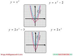 """Презентация """"Как построить график функции у=f(x)+m, если известен график функции у=f(x)"""" слайд 3"""