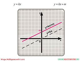 """Презентация """"Как построить график функции у=f(x)+m, если известен график функции у=f(x)"""" слайд 5"""