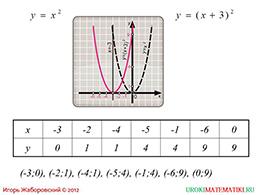 """Презентация """"Как построить график функции у=f(x+l), если известен график функции у=f(x)"""" слайд 2"""