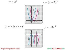 """Презентация """"Как построить график функции у=f(x+l), если известен график функции у=f(x)"""" слайд 3"""