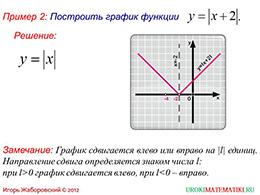 """Презентация """"Как построить график функции у=f(x+l), если известен график функции у=f(x)"""" слайд 6"""