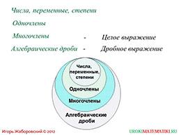 """Презентация """"Преобразование рациональных выражений"""" слайд 3"""