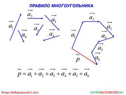 """Презентация """"Сумма нескольких векторов"""" слайд 3"""